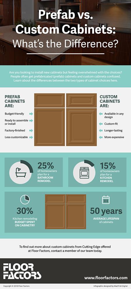 Custom Cabinets For Kitchens Baths Amp More Floor Factors